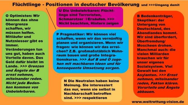 _Positionen Flüchtlingsthematik_