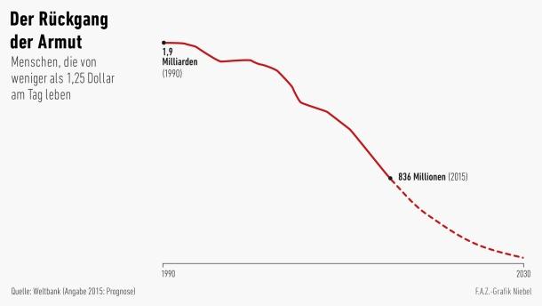 infografik-der-rueckgang-der Armut, FAZ 28.9.15