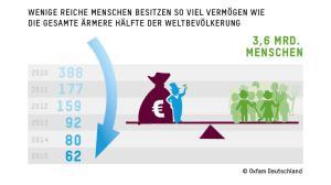 oxfam-grafik-sozialeungleichheit-2015