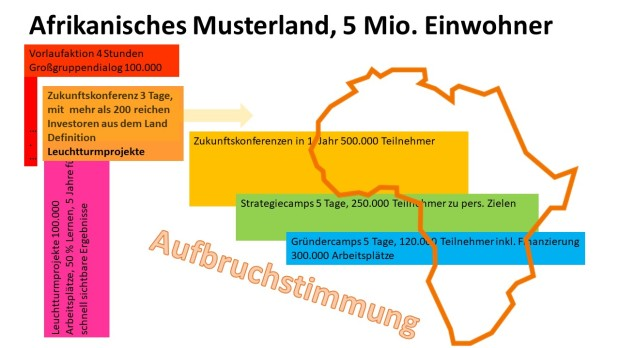Grafik Afrika DE